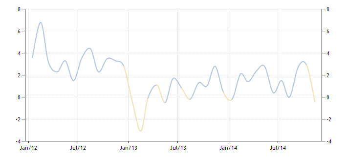 Rosja produkcja przemysłowa wykres