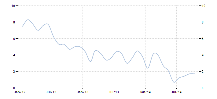 Rosja sprzedaż detaliczna wykres