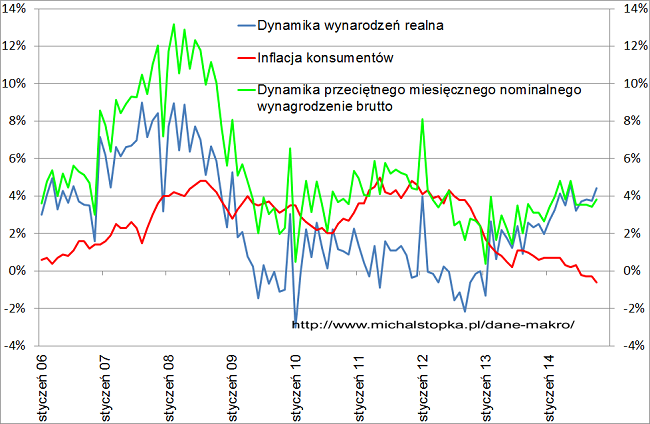 wynagrodzenia w Polsce październik 2014