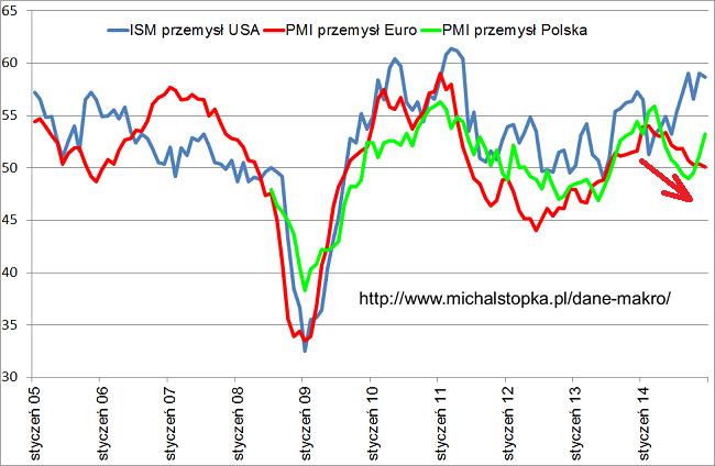 PMI Polska, Europa oraz ISM USA