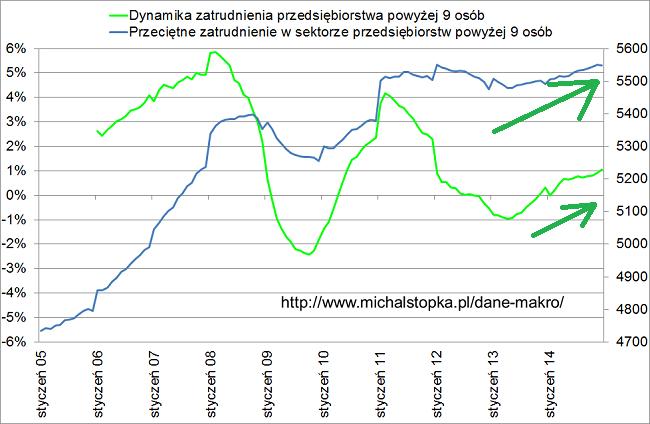 liczba miejs pracy w Polsce oraz dynamika zatrudnienia grudzień 2014