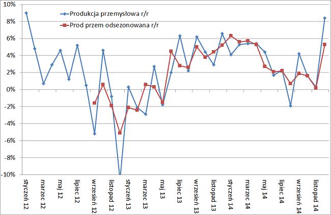 odsezonowana produkcja przemysłowa w Polsce grudzień 2014