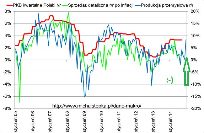 produkcja przemysłowa w Polsce grudzień 2014