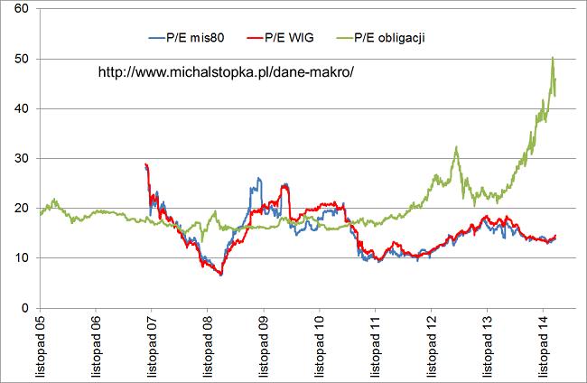 Wskaźnik cena zysk czyli PE dla giełdy oraz rynku obligacji