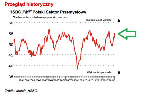 Wykres PMI Polska styczeń 2015