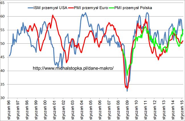 Wykres PMI przemysł Polska, Europa i ISM USA