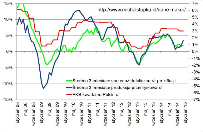 Wykres produkcja przemysłowa i sprzedaż detaliczna średnia 3 miesiące (lewa skala) i dynamika kwartalna PKB (prawa skala)