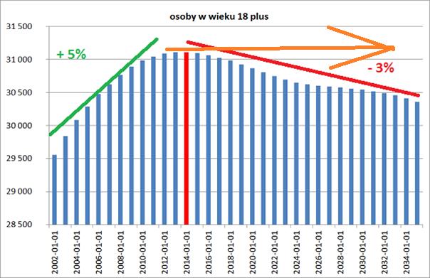 Demografia Polski osoby osiemnaście plus