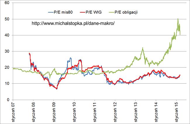 PE rynki