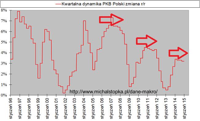 Wykres dynamika PKB polski lata 1996-2014 wersja 2