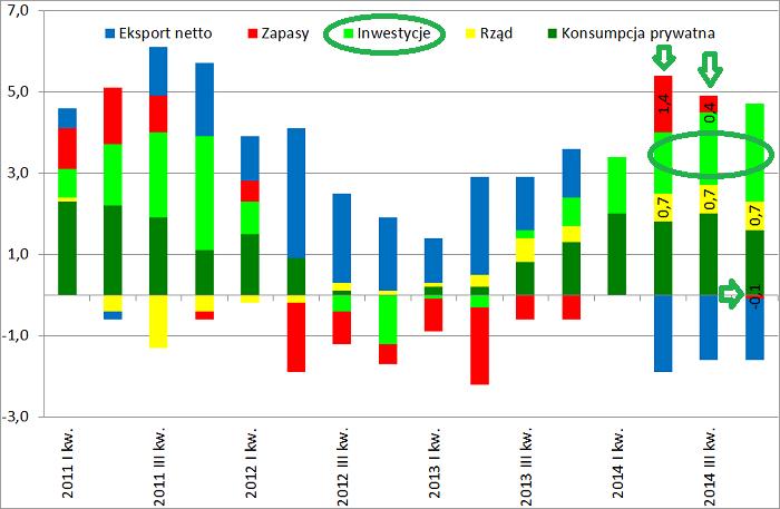 struktura PKB Polski kwartalna 2014