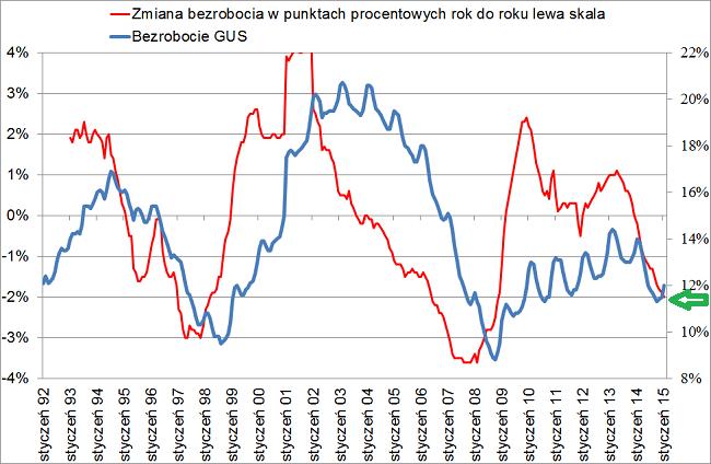 wykres bezrobocia w Polsce dane miesięczne styczeń 2015 rok