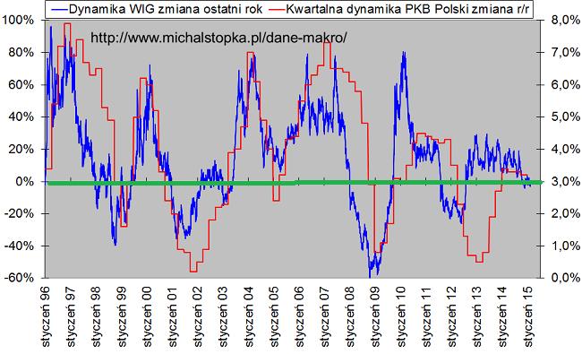 wykres giełda i pkb w Polsce luty 2015 roku