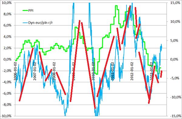 wykres inflacja producentów i kurs euro złoty