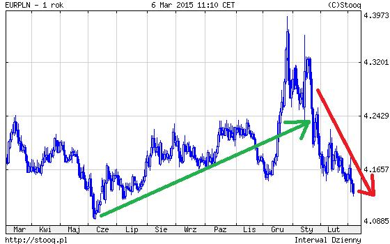 wykres kurs euro do złotówki 2015 rok
