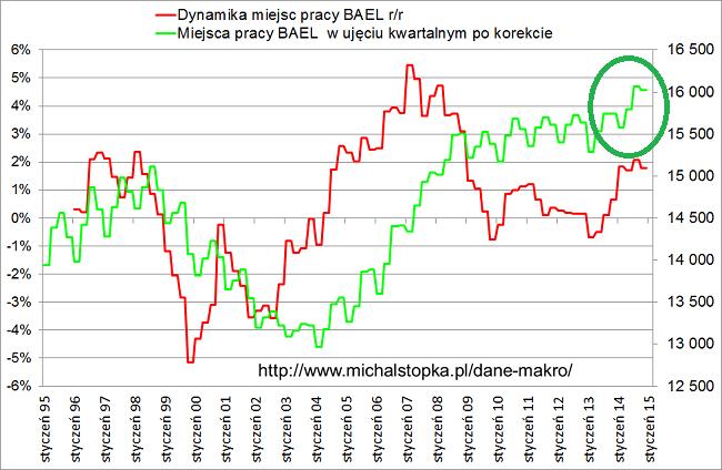 wykres miejsc pracy BAEL w Polsce kwartalnie