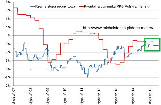 wykres realne stopy procentowe w Polsce 2007-2015