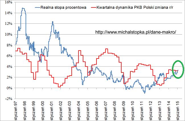 wykres realne stopy procentowe w Polsce styczeń 2015