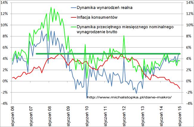 wykres wynagrodzenia w Polsce styczeń 2015 roku