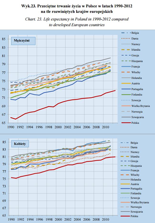 Średnie trwanie życia w Polsce i Europie dane GUS