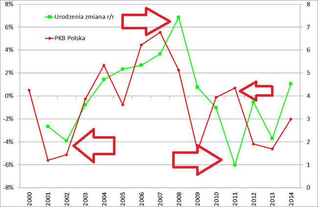 Liczba urodzeń w Polsce i PKB