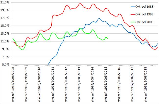 bezrobocie wykres
