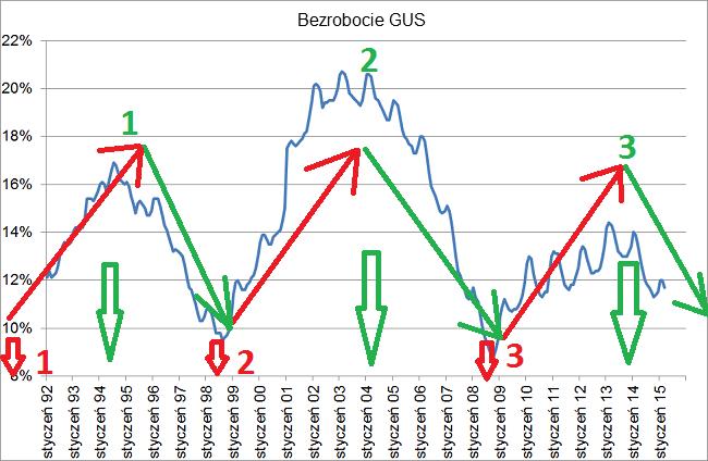 cykl-dziesięcioletni-bezrobocie-GUS bez PKB