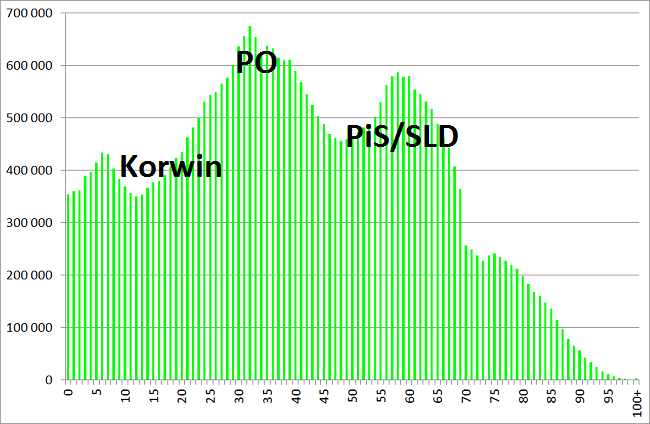 demografia 2015
