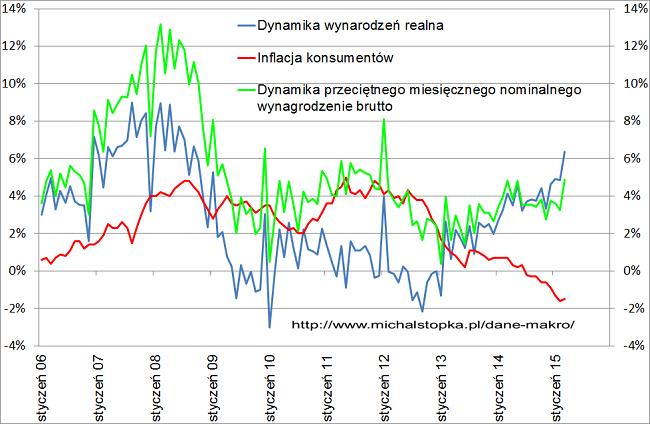 dynamika wynagrodzeń Polska marzec 2015 rok
