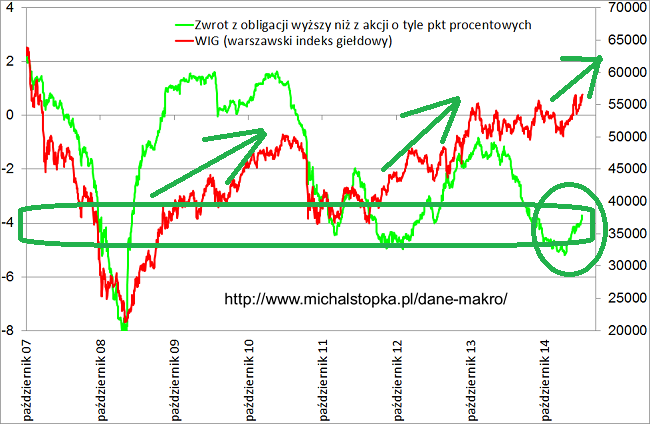 giełda a obligacje