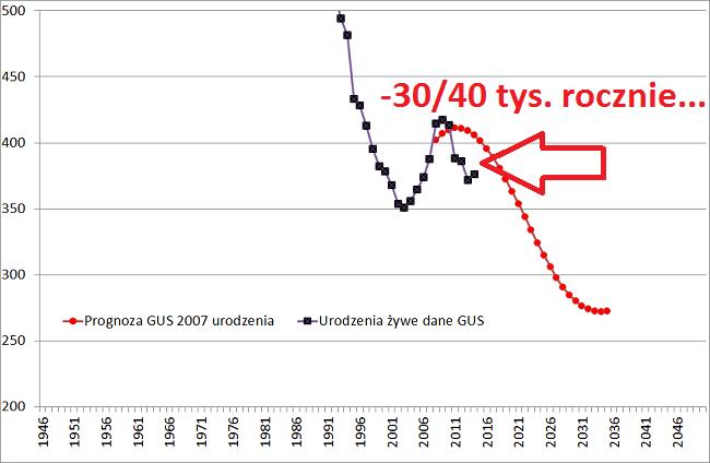 prognoza gus urodzenia 2007