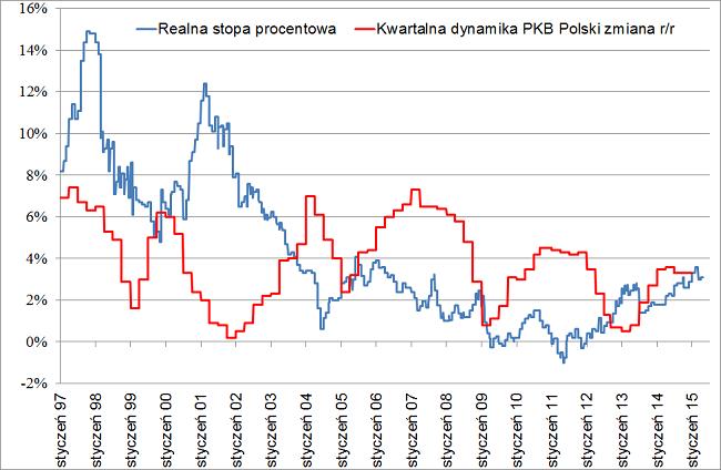 realne stopy procentowe w Polsce marzec 2015