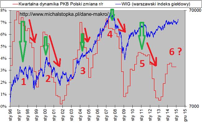 giełda a zachowanie gospodarki wig i PKB szczyty