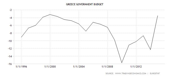 Grecja deficyt budżetowy do PKB