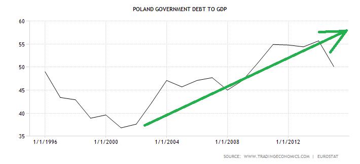 dług publiczny polski do PKB