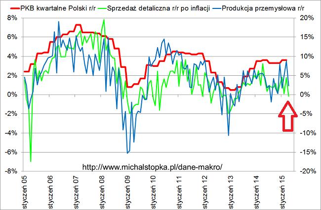dane makro Polska sprzeaż detaliczna produkcja przemysłowa