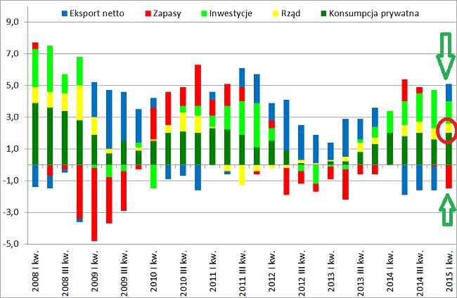 dynamika PKB polski GUS pierwszy kwartał 2015