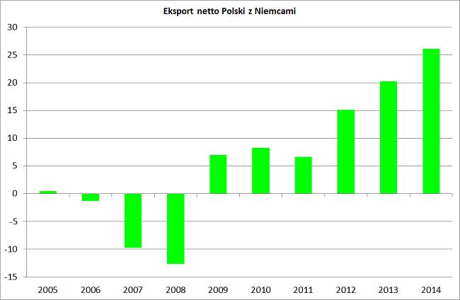 eksport i import Polska i Niemcy