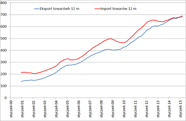 eksport i import polski w skali roku dwanaście miesięcy