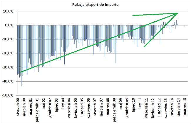 polski eksport do polski import wykres