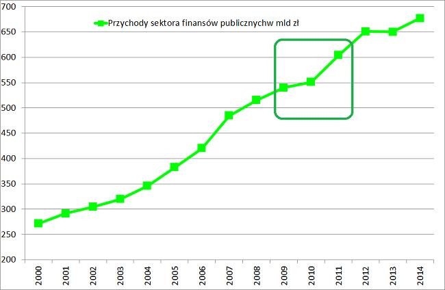 przychody sektora finansów publicznych wykres