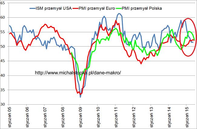 wykres PMI Polska Europa I USA