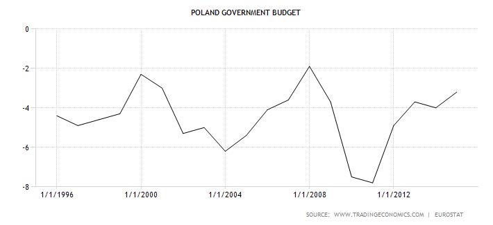wykres deficyt budżetowy