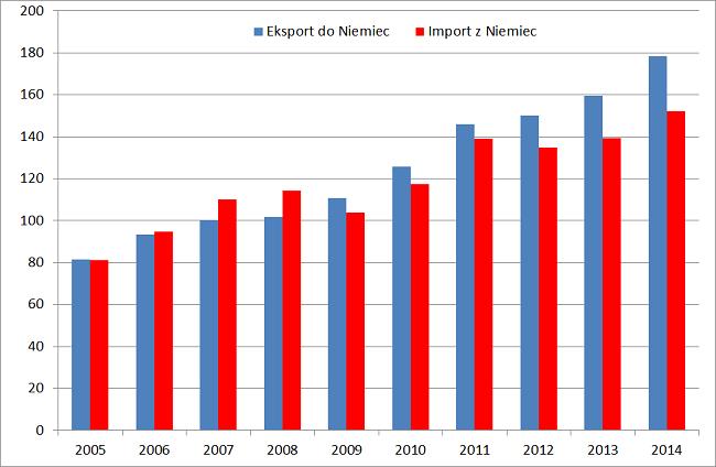 wykres roczny eksport Polski do Niemiec i import Polski z Niemiec