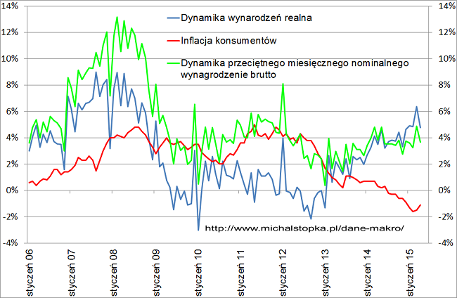 wykres wynagrodzenia w Polsce 9 osób