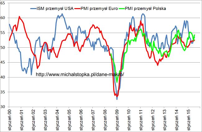 PMI Polska PMI Europa ISM USA lipiec 2015