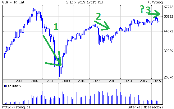 giełda Lehman 2008, Grecja 2011 i 2015