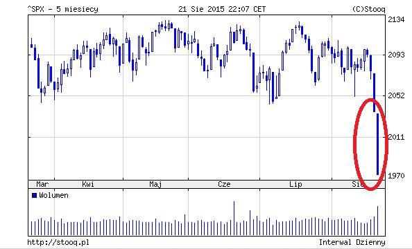 S&P wykres