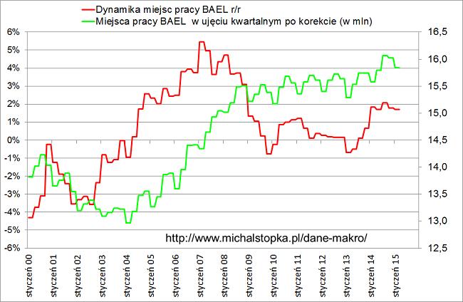 miejsca pracy BAEL w Polsce