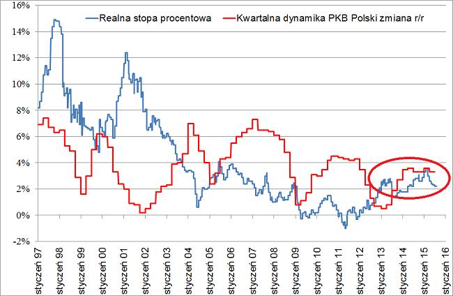 realne stopy procentowe w Polsce